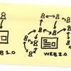 Artikel bebas-Web 1.0 dan Web 2.0: Perbezaan